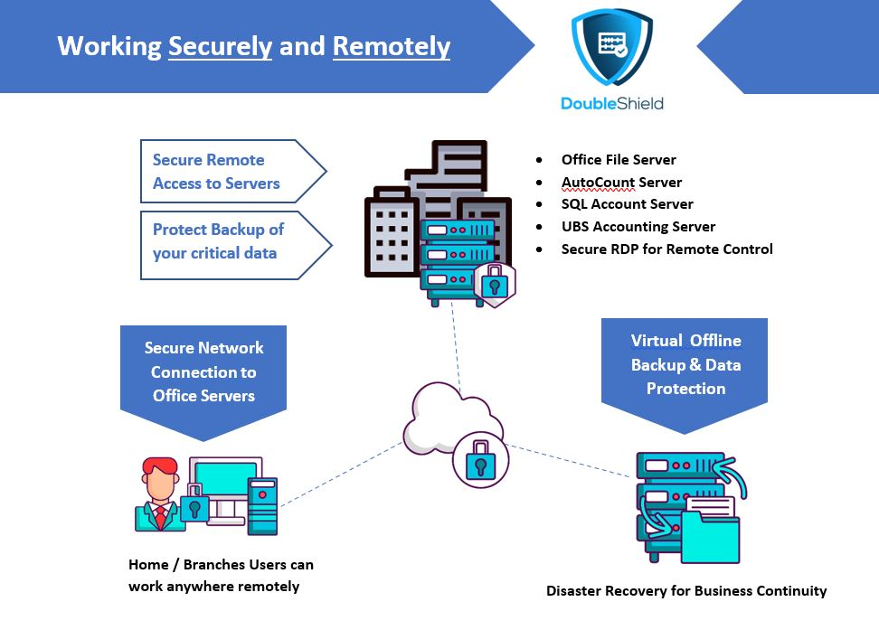secure remote access